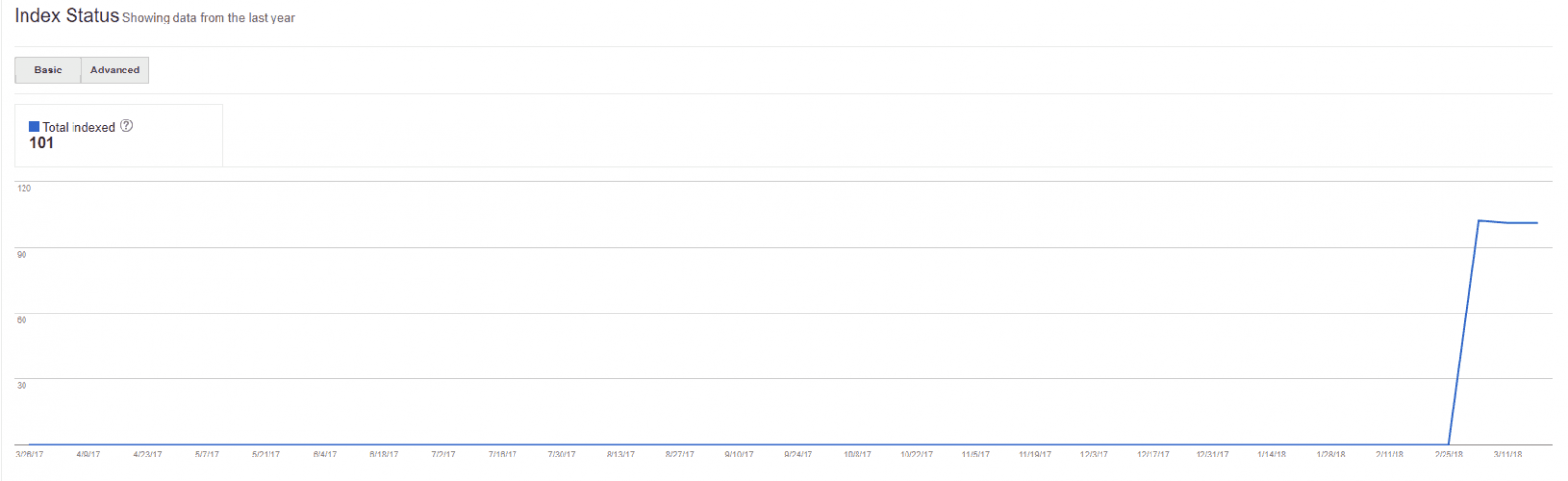 Google index – האינדקס של גוגל